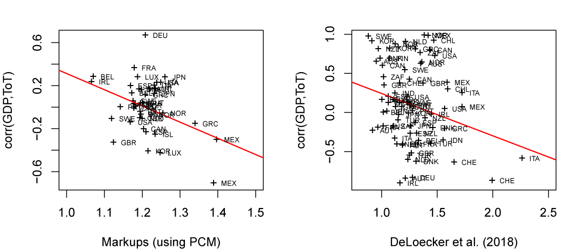 Figure 2. Higher markups associated with a lower correlation between terms of trade and GDP fluctuations. See accessible link for data description.