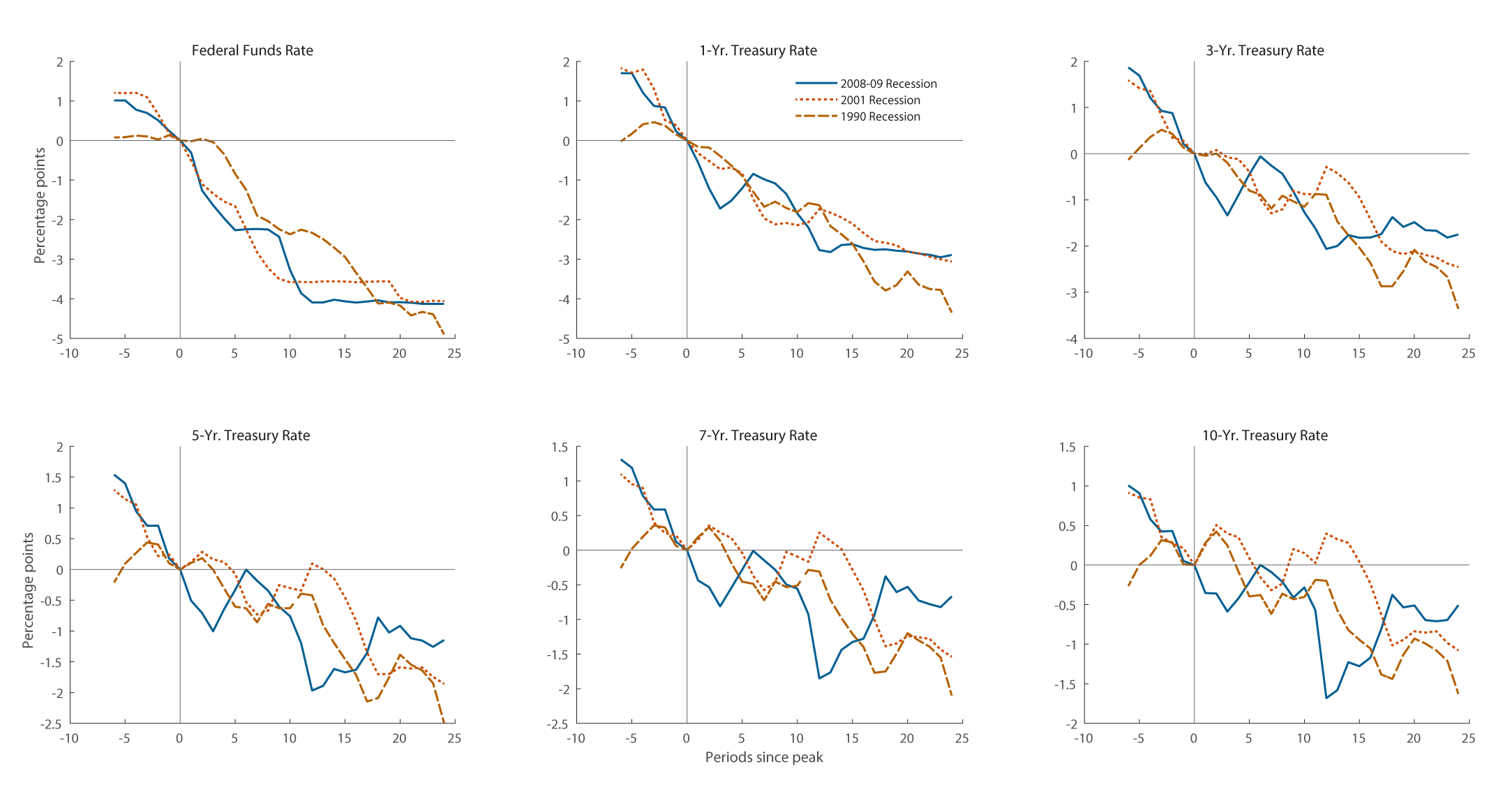 Figure 2. Changes in Nominal Interest Rates Around Recent Business Cycle Peaks. See accessible link for data description.