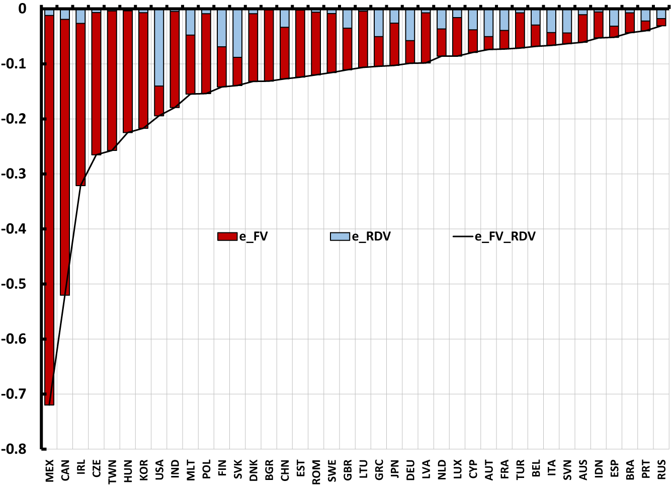 Figure 2. Average effect of FV and RDV on exchange rate elasticity across countries. See accessible link for data description.