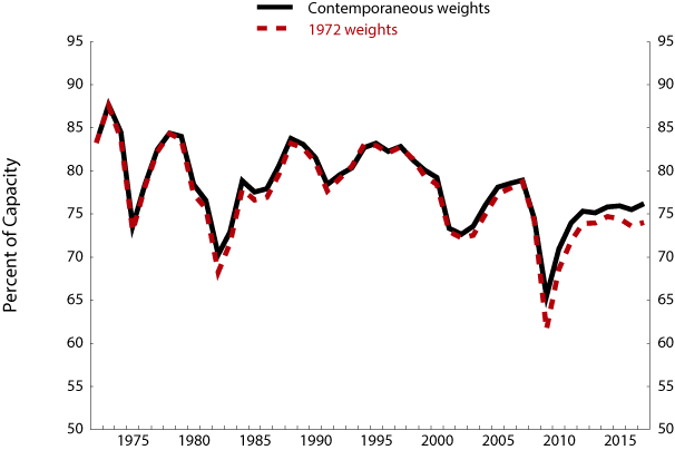 Figure 2. Manufacturing Capacity Utilization with Fixed 1972 Weights and Contemporaneous Weights. See accessible link for data description.