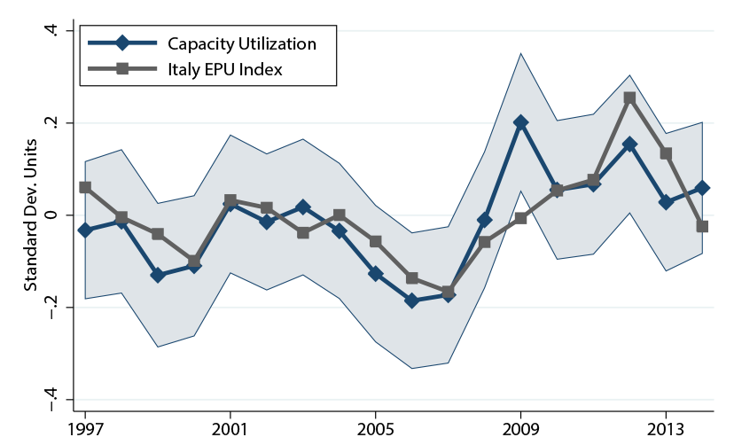 Figure 2. Comparing Measures of Uncertainty, Capacity Utilization, Italy EPU Index. See accessible link for data description.