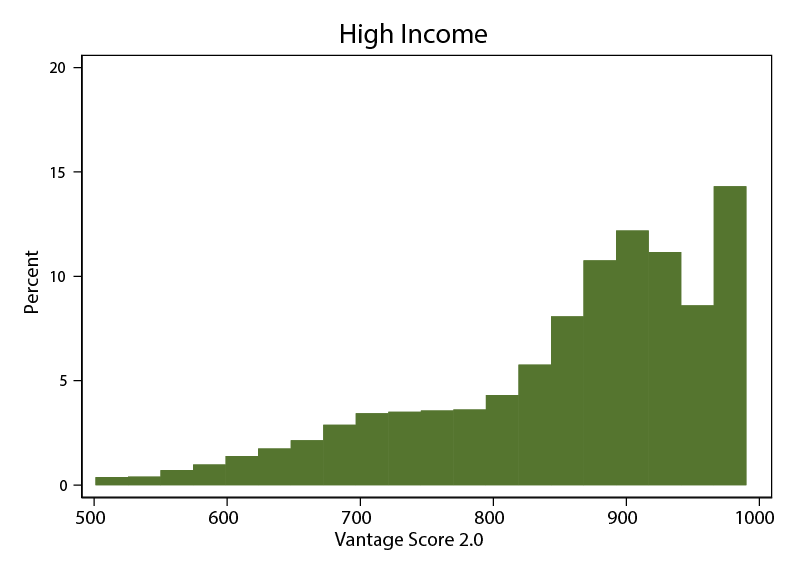 Figure 2a. Credit Score Distributions within Income Groups: Primary-Age Consumers. See accessibile link for data description.