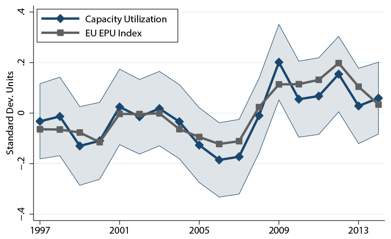 Figure 2. Comparing Measures of Uncertainty, Capacity Utilization, EU EPU Index. See accessible link for data description.