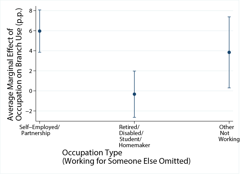 Figure 2d. Self-Employed People Use Branches More. See accessible link for data description.