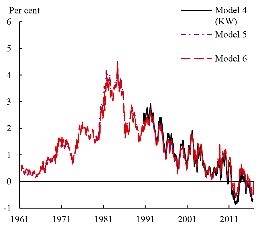 Figure 3: Ten-year term premium estimates from models with surveys. See accessible link for data.