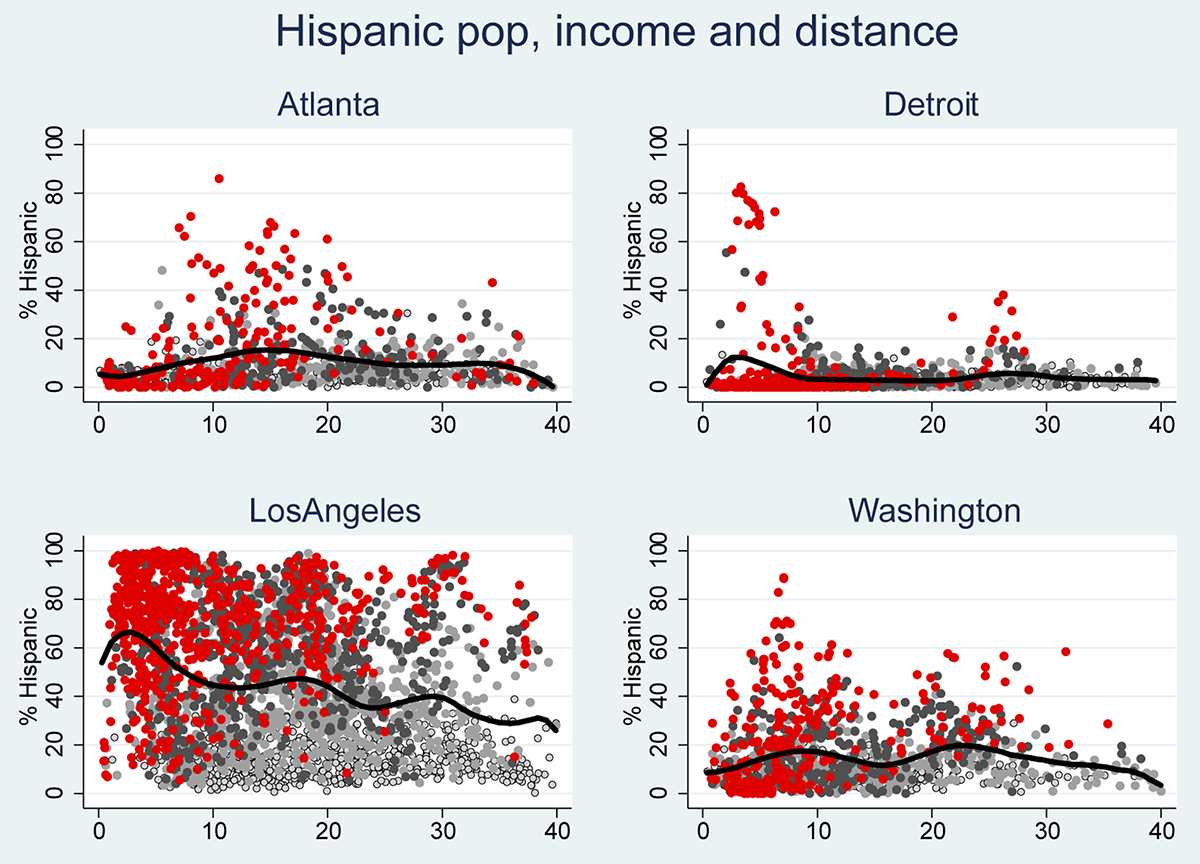 Figure 3: Neighborhood racial composition and distance from CBD: Hispanic population. See accessible link for data.