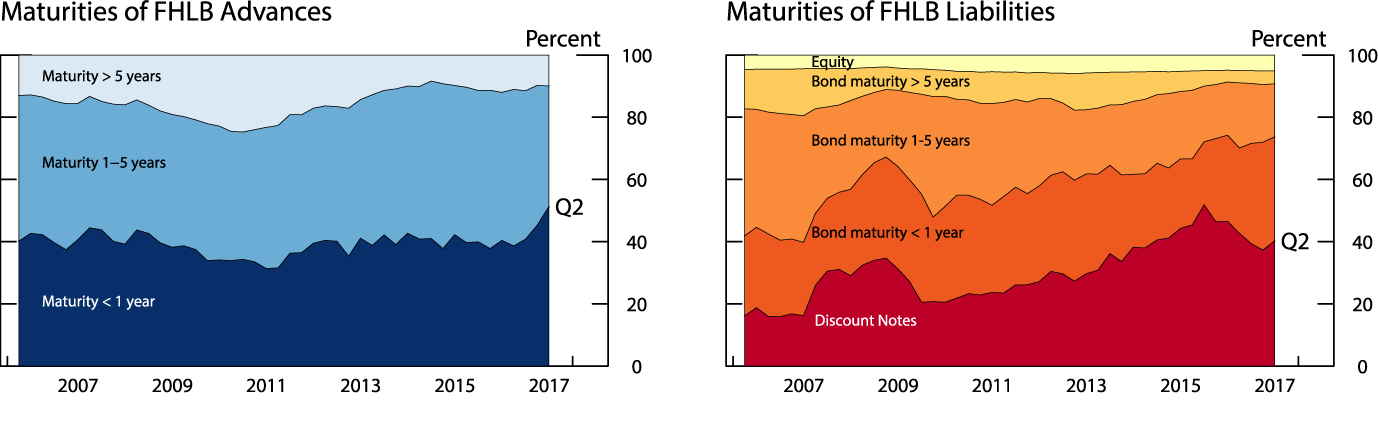 Figure 3. Maturity structure of assets and liabilities. See accessible link for data description.
