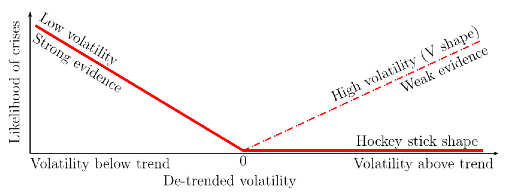 Figure 3. Low and high volatilities as predictors of crises. See accessible link for data description.