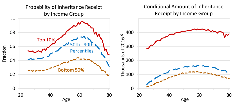 Figure 3. Inheritance Receipt by Age and Income. See accessible link for data description.