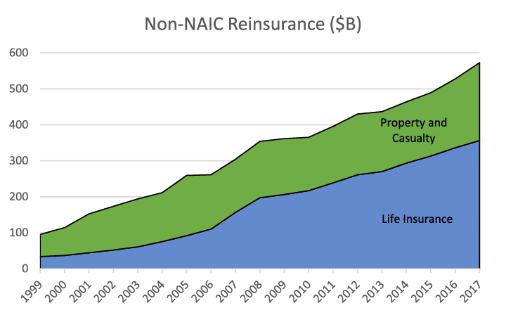 Figure 3. Growth of Non-NAIC Reinsurance. See accessible link for data description.