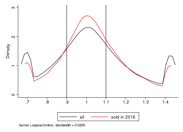 Figure 3. Distributions of (Owner Valuation/AVM Estimate). See accessible link for data description.