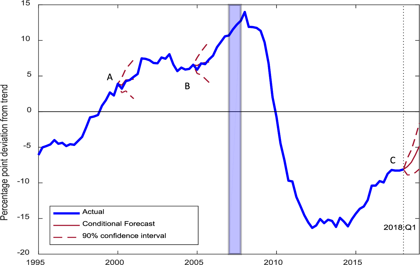 Figure 3. Conditional Forecasts, Forecasts for the Credit-to-GDP Gap (one-sided) Conditional on the Output Gap. See accessible link for data description.