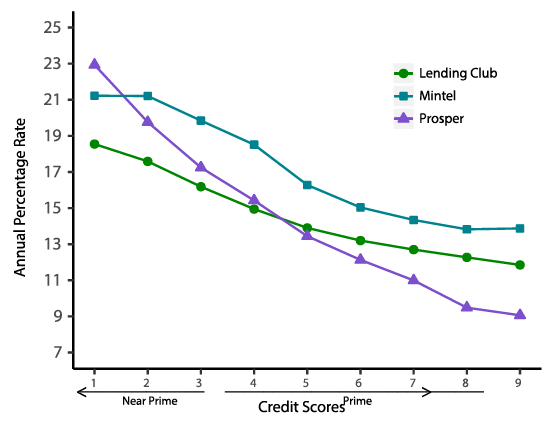 Figure 3. Average APR by Credit Score in 2016Q4. See accessible link for data description.