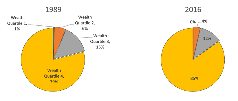 Figure 3. Concentration of DB assets, by wealth quartile, 1989 and 2016. See accessible link for data description.