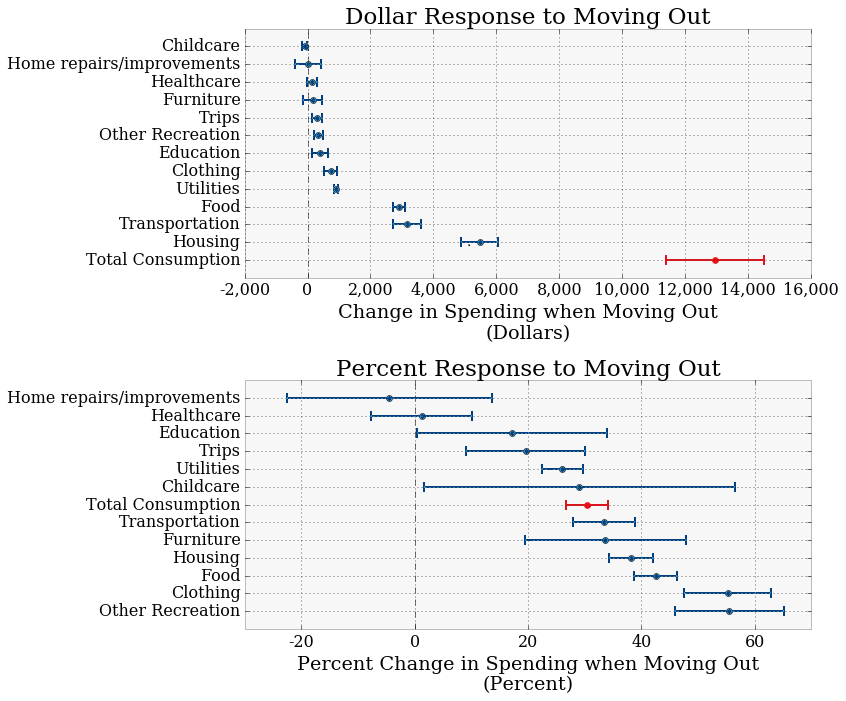 Figure 3. Estimated Responses to Moving Out. See accessible link for data description.