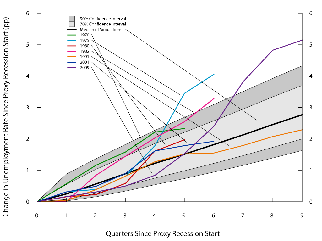 Figure 3. Unemployment rate paths during proxy recessions under the standard bootstrap. See accessible link for data description.