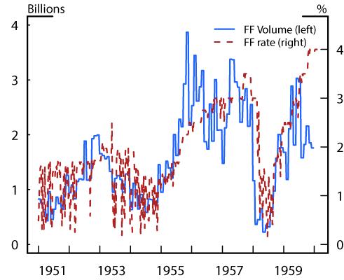 Figure 3. Federal Funds Rate and Estimated Trading Volumes. See accessible link for data description.