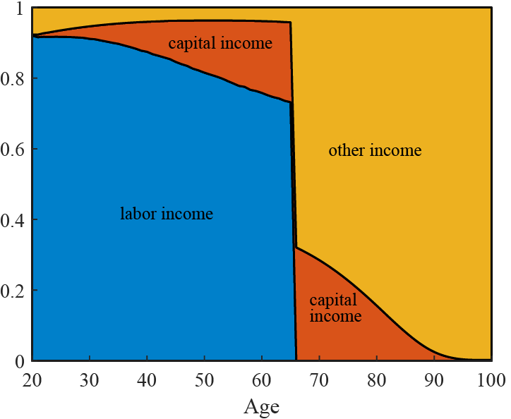 Figure 3. Share of Total Income from Labor, Capital, and Other Sources. See accessible link for data description.