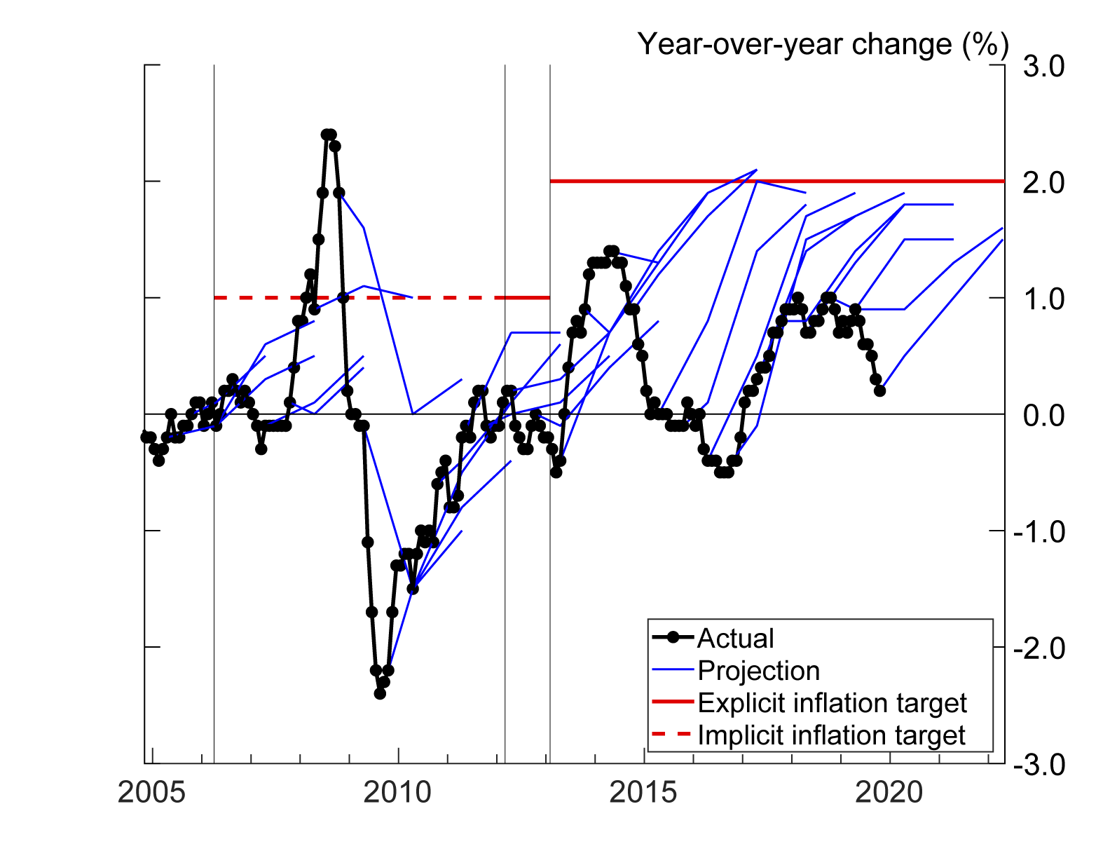 Figure 3. Bank of Japan's inflation projection. See accessible link for data description.