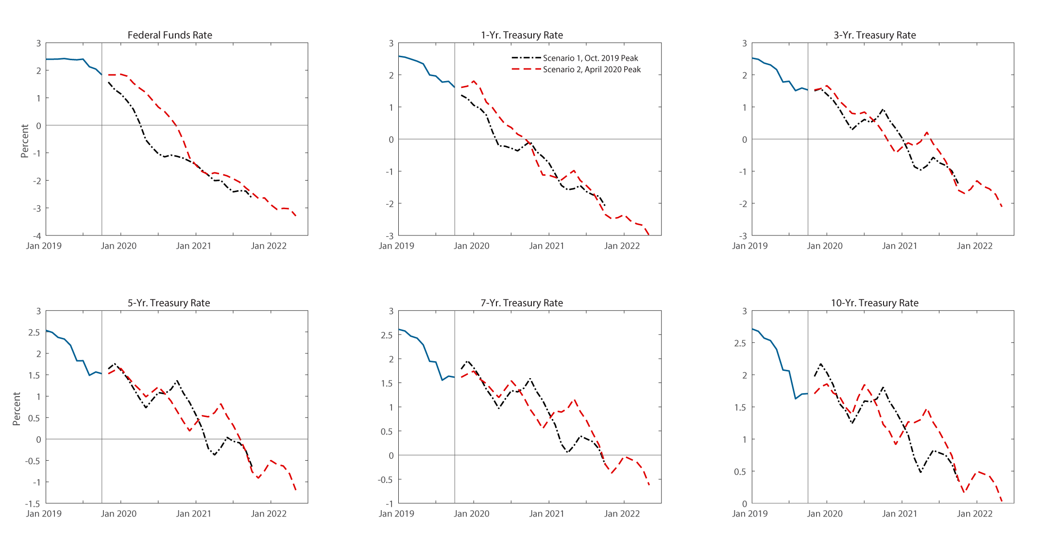 Figure 3. Nominal Interest Rates in Two Recession Scenarios. See accessible link for data description.