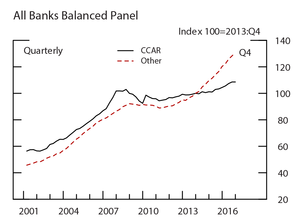 Figure 3: Loan Growth, All Banks Balanced. See accessible link for data.