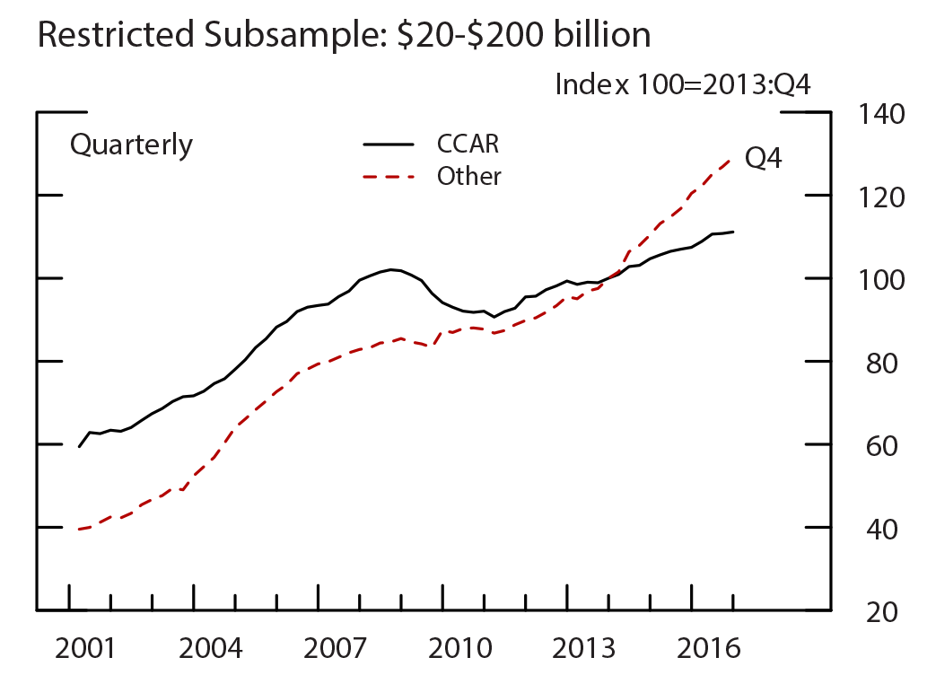Figure 3: Loan Growth, Restricted Subsample: $20-$200 billion. See accessible link for data.