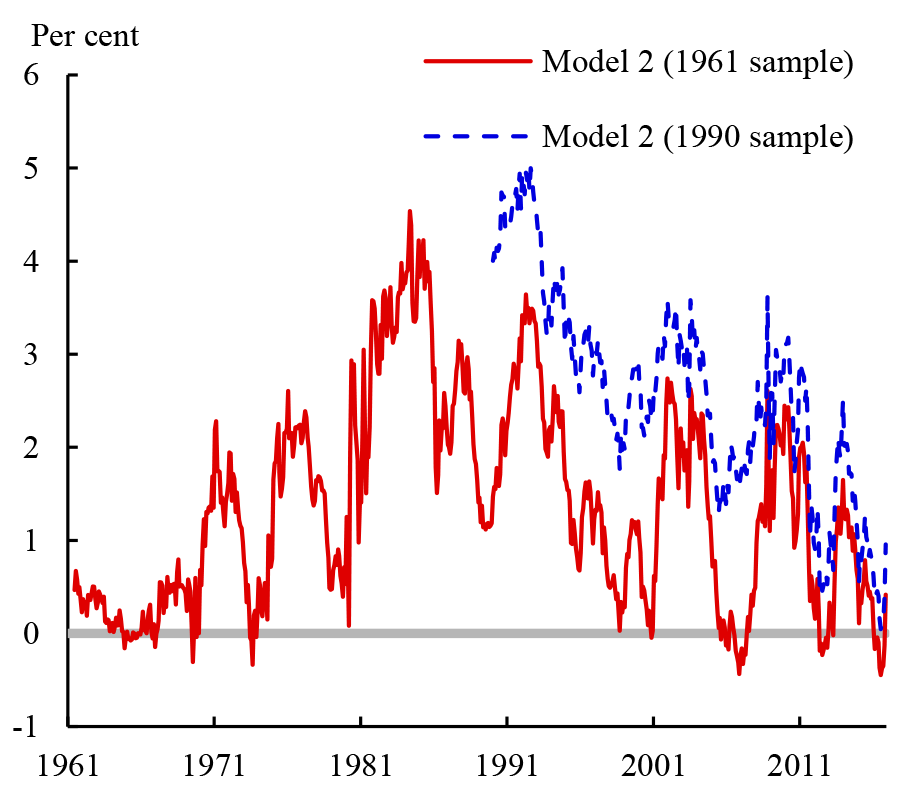 Figure 4: Ten-year term premiums from models without surveys estimated using different sample periods. See accessible link for data.