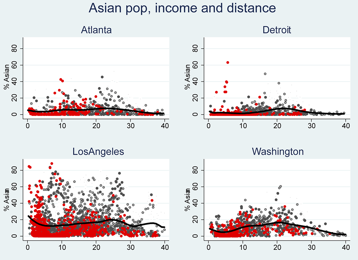Figure 4: Neighborhood racial composition and distance from CBD: Asian population. See accessible link for data.