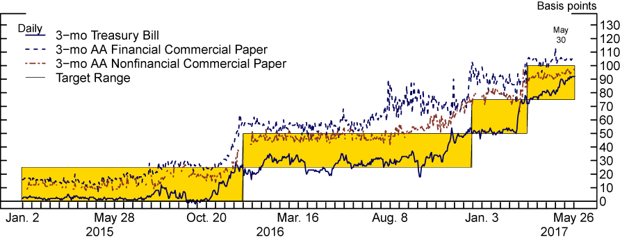 Figure 4: Term Money Market Rates. See accessible link for data.