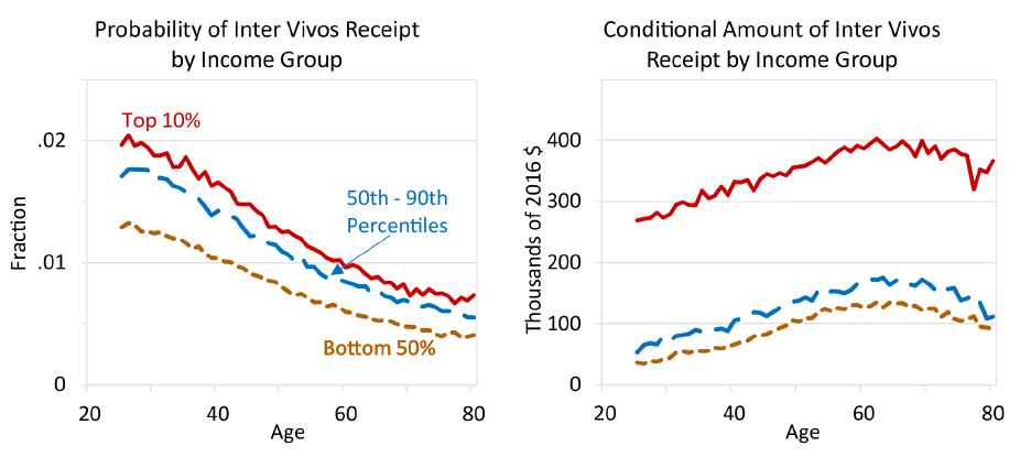 Figure 4. Inter vivos Transfer Receipt by Age and Income. See accessible link for data description.