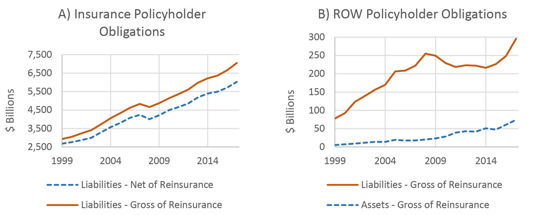 Figure 4. Changes in Policyholder Obligations due to Reinsurance for the Insurance and ROW Sectors. See accessible link for data description.