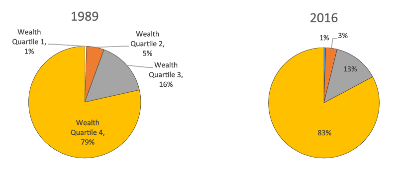 Figure 4. Concentration of DC assets, by wealth quartile, 1989 and 2016. See accessible link for data description.