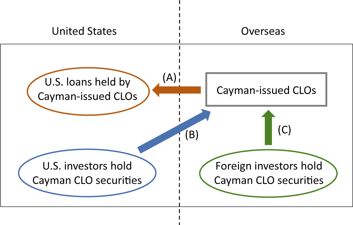 Figure 4. Cross-Border Flows involving Cayman-Issued Collateralized Loan Obligations. See accessible link for data description.