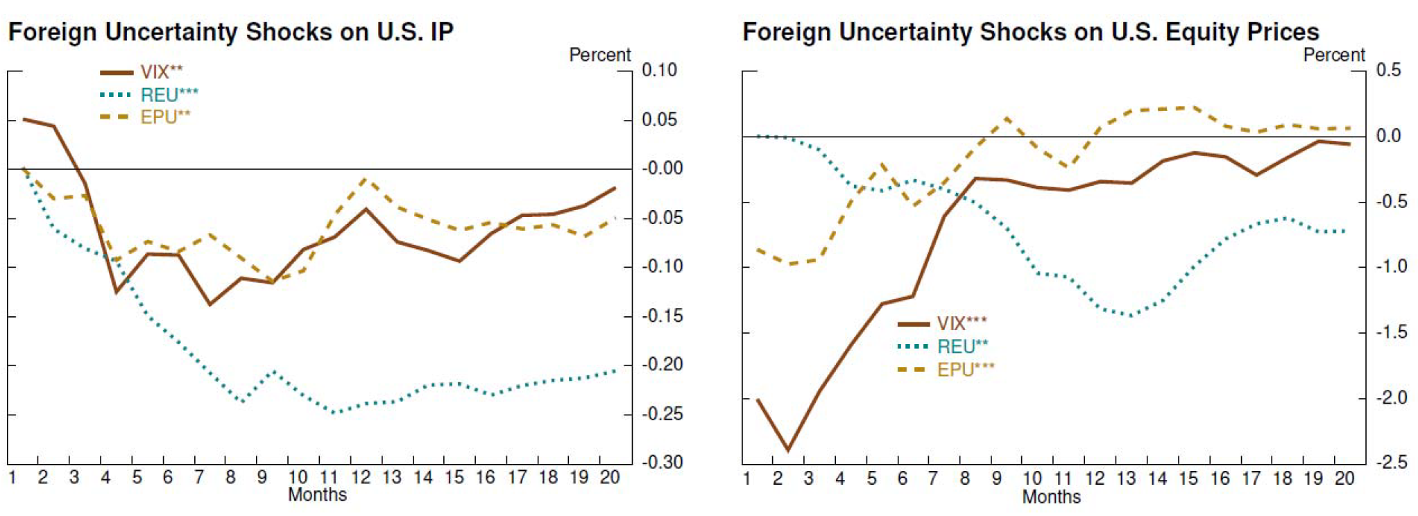 Figure 4. Impact of Foreign Uncertainty. See accessible link for data description.