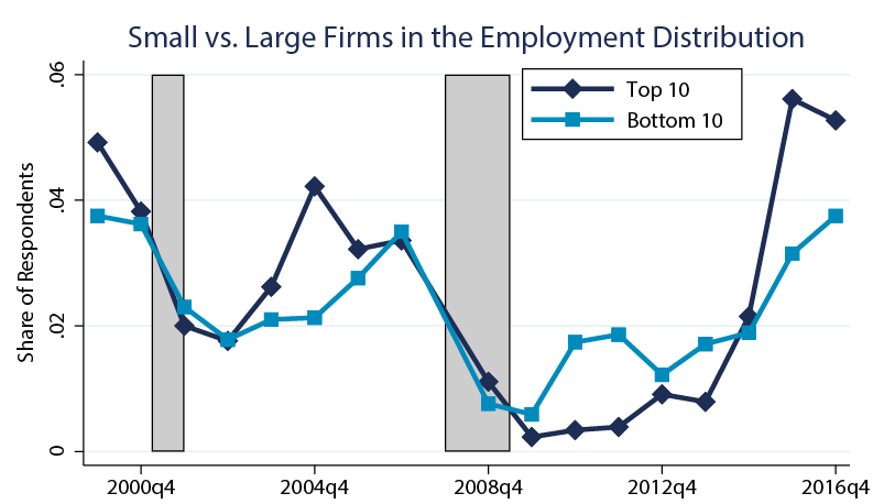 Figure 4. Labor Shortages within Manufacturing: Small vs. Large Firms. See accessible link for data description.