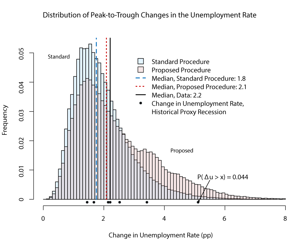 Figure 4. Distribution of peak-to-trough changes in the unemployment rate during proxy recessions under the modified Markov-switching simulation method. See accessible link for data description.