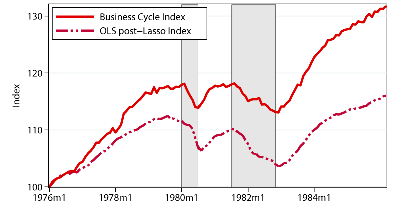 Figure 4a. Evaluating the Performance of the Cyclical Index over Past Recessions. See accessible link for data description.