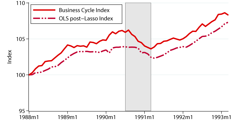 Figure 4b. Evaluating the Performance of the Cyclical Index over Past Recessions. See accessible link for data description.