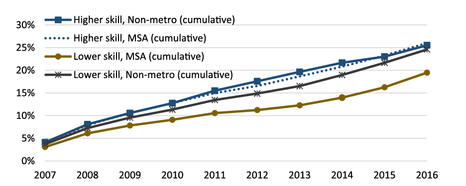 Chart 5: Growth of Nominal Wages, by Skill and Metropolitan Status. See accessible link for data description.