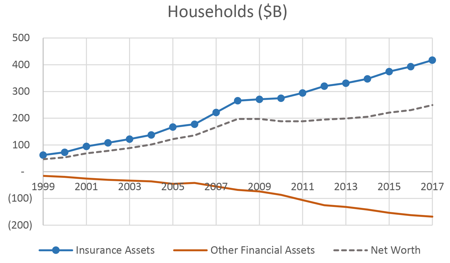 Figure 5. Changes in Household Holdings of Policyholder Obligations and Other Financial Assets due to incorporating non-NAIC Reinsurance into the Financial Accounts. See accessible link for data description.