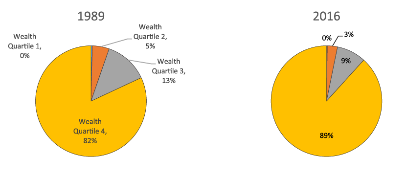 Figure 5. Concentration of non-retirement wealth, by wealth quartile, 1989 and 2016. See accessible link for data description.