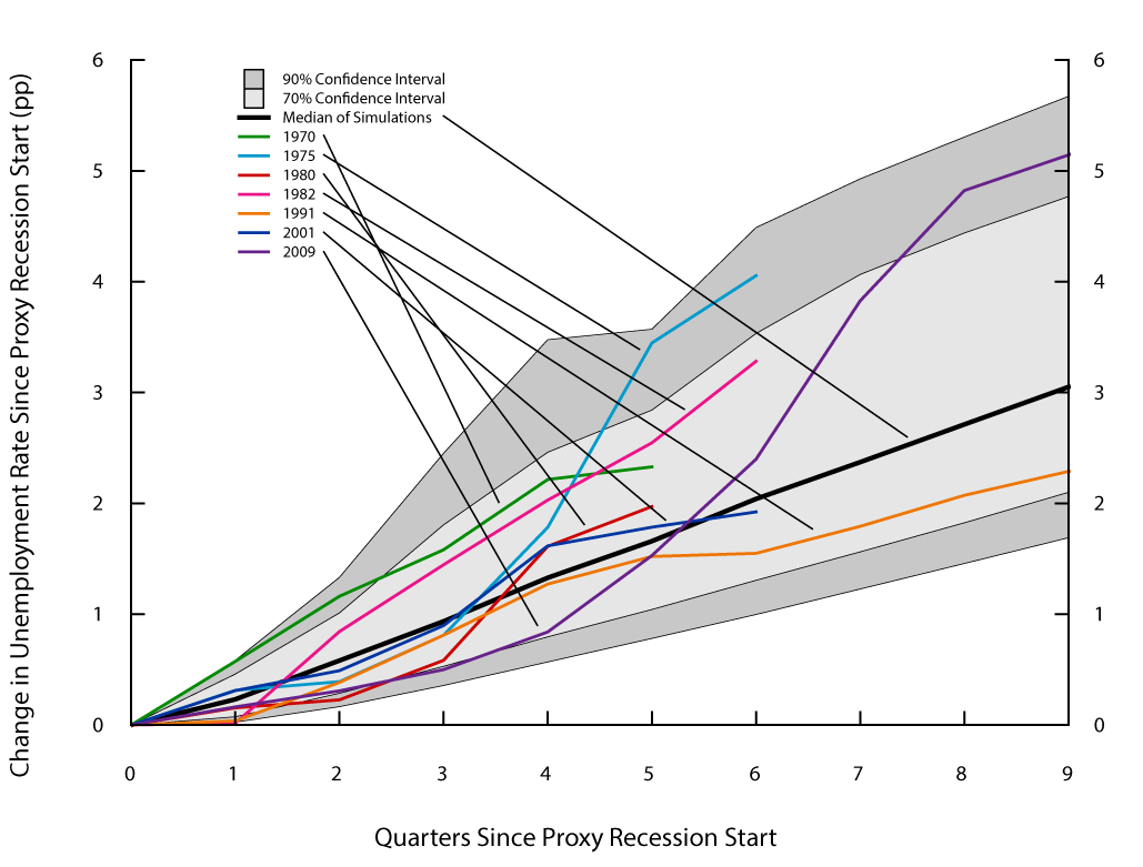 Figure 5. Unemployment rate paths during proxy recessions under the modified Markov-switching approach. See accessible link for data description.