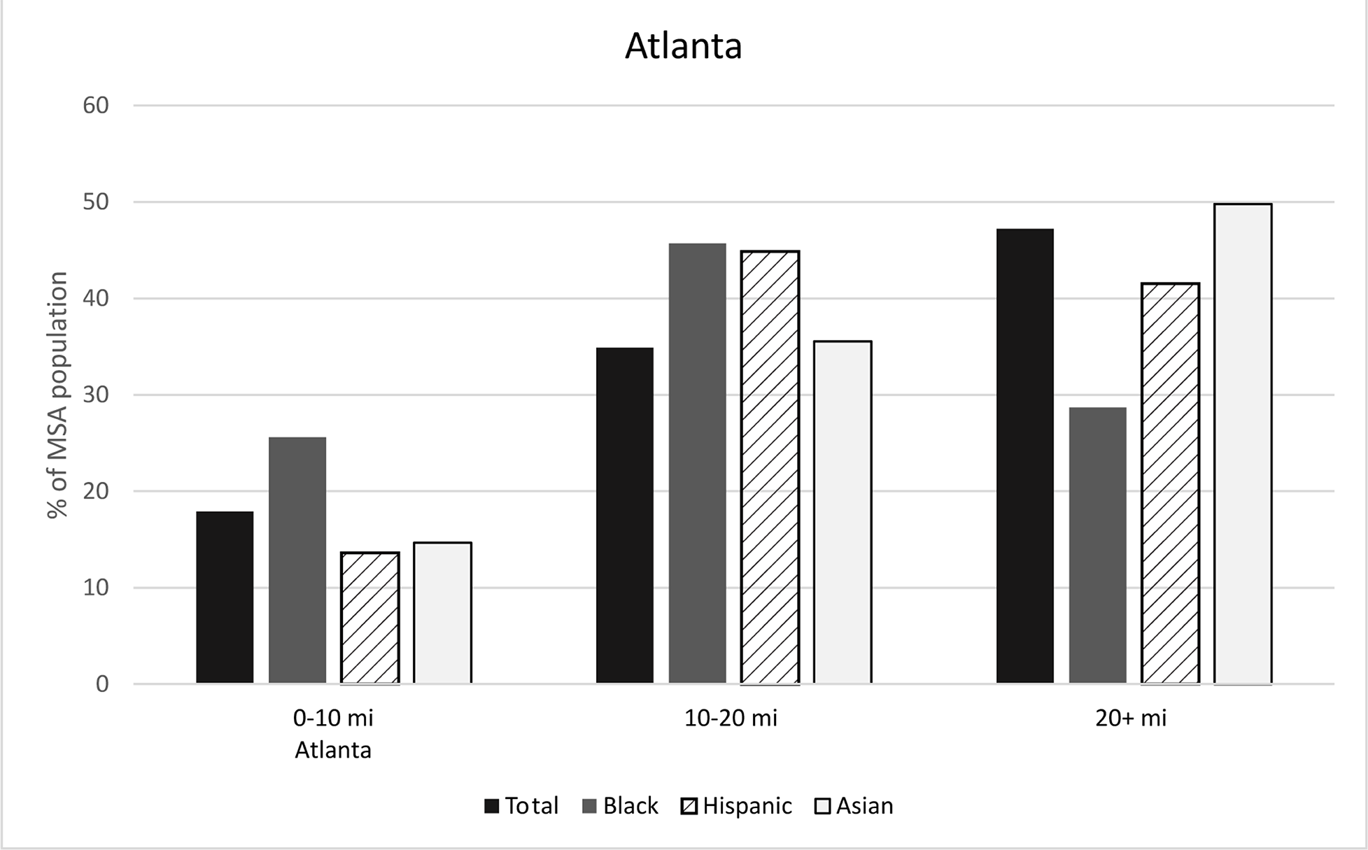 Figure 5: Racial/ethnic concentration by distance to CBD, Atlanta. See accessible link for data.