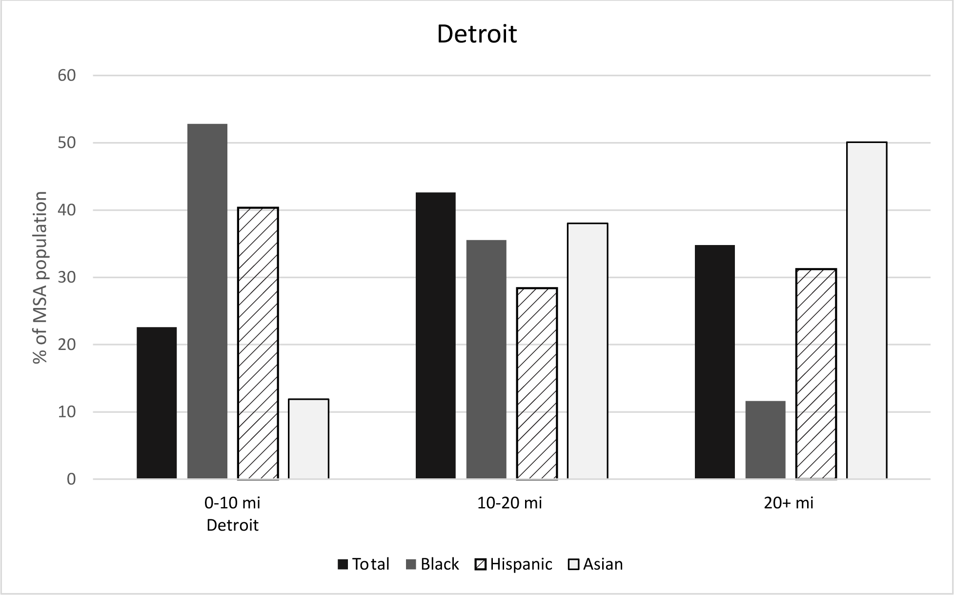 Figure 5: Racial/ethnic concentration by distance to CBD, Detroit. See accessible link for data.