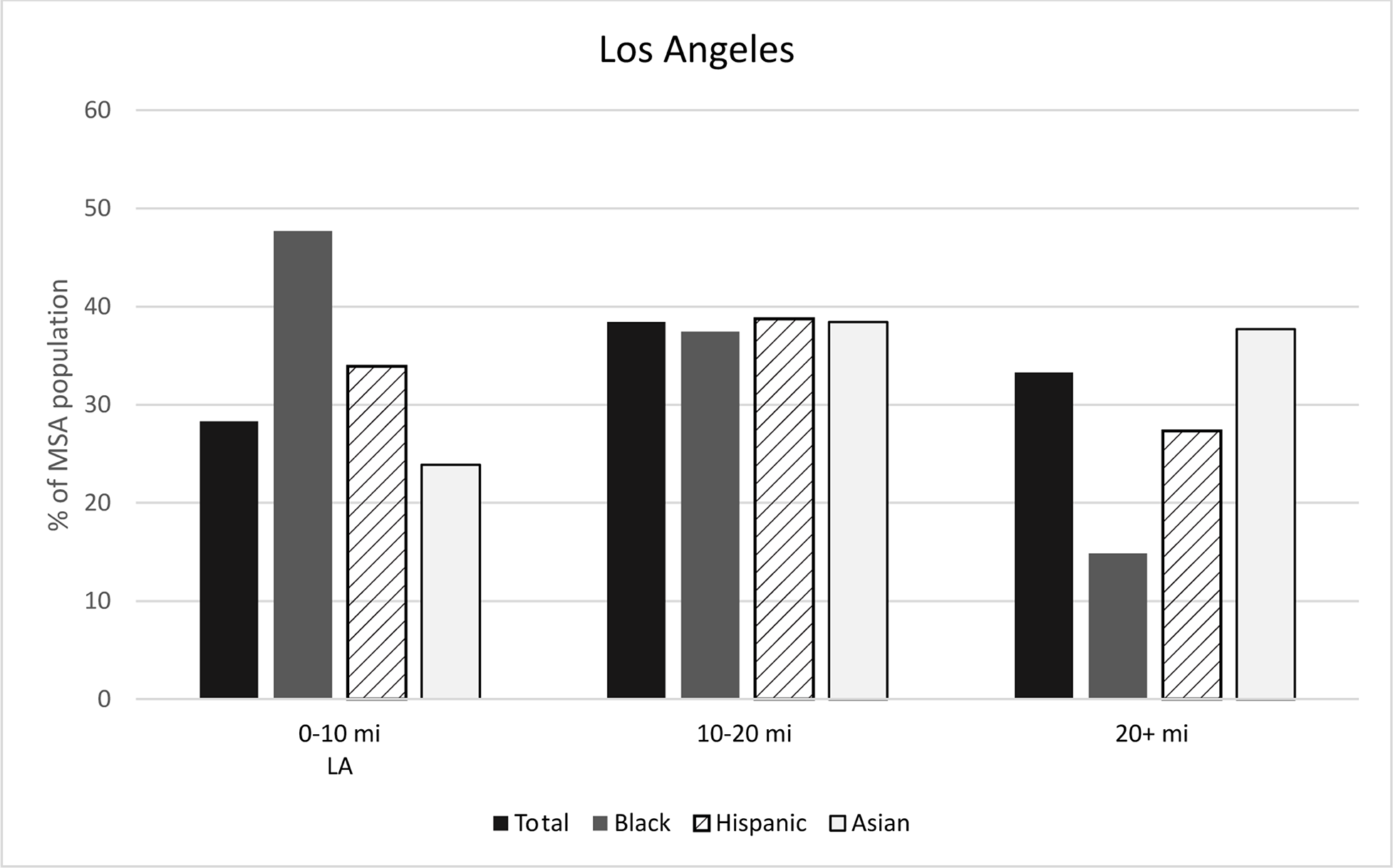Figure 5: Racial/ethnic concentration by distance to CBD, Los Angeles. See accessible link for data.