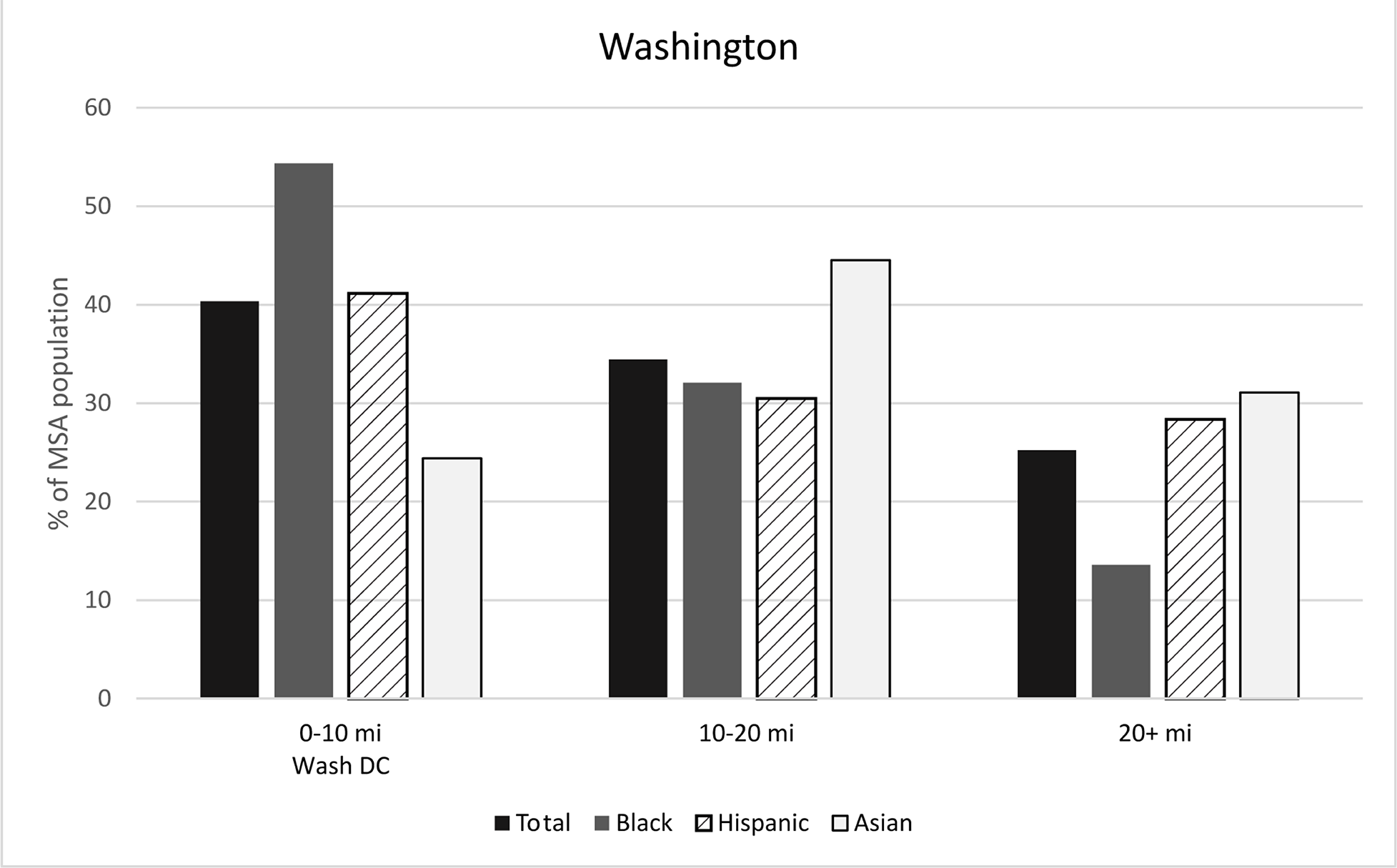 Figure 5: Racial/ethnic concentration by distance to CBD, Washington, DC. See accesslible link for data.