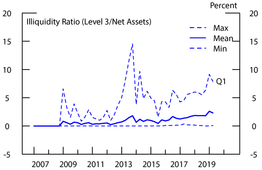 Figure 6: Illiquidity: Bank Loan Funds. See accessible link for data description.