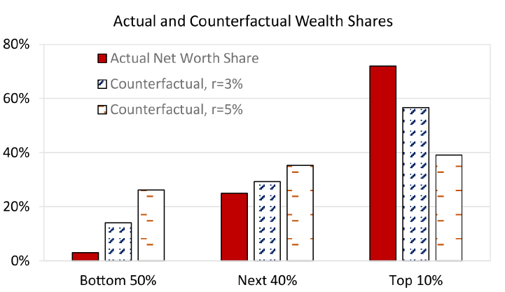 Figure 6. Effect of Direct Transfers on Wealth Holdings. See accessible link for data description.