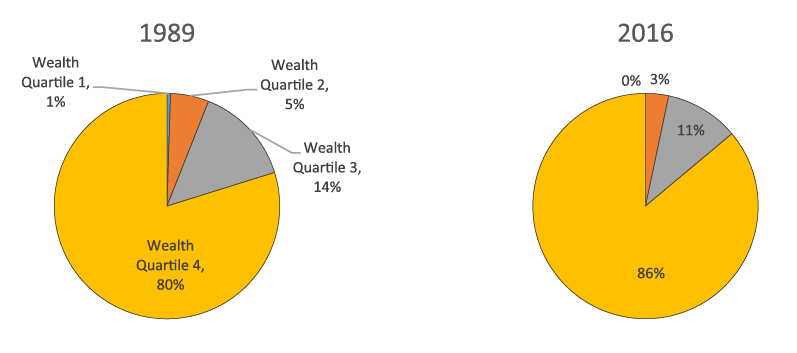 Figure 6. Concentration of total household wealth, by wealth quartile, 1989 and 2016. See accessible link for data description.