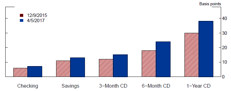 Figure 7: Average Retail Deposit Rates at Commercial Banks. See accessible link for data.